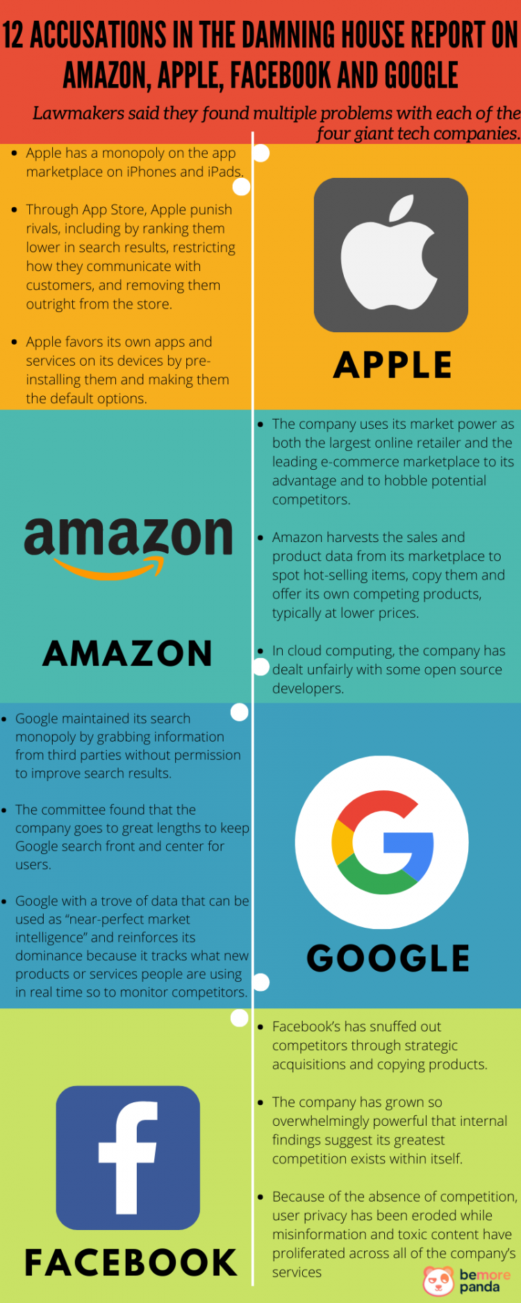 lawmakers-prepared-12-accusations-for-amazon-apple-facebook-and-google