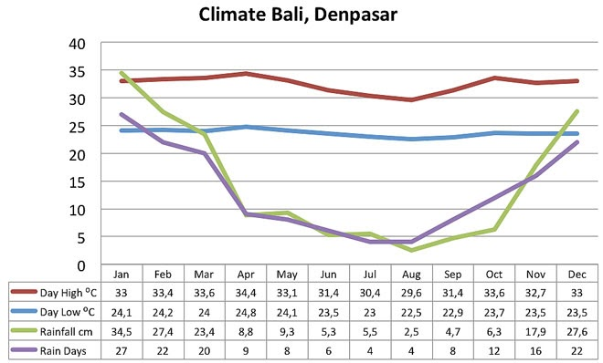 Bali Weather, Seasons and Climate - Bali.com | The Best Time to Visit,  Rainfalls