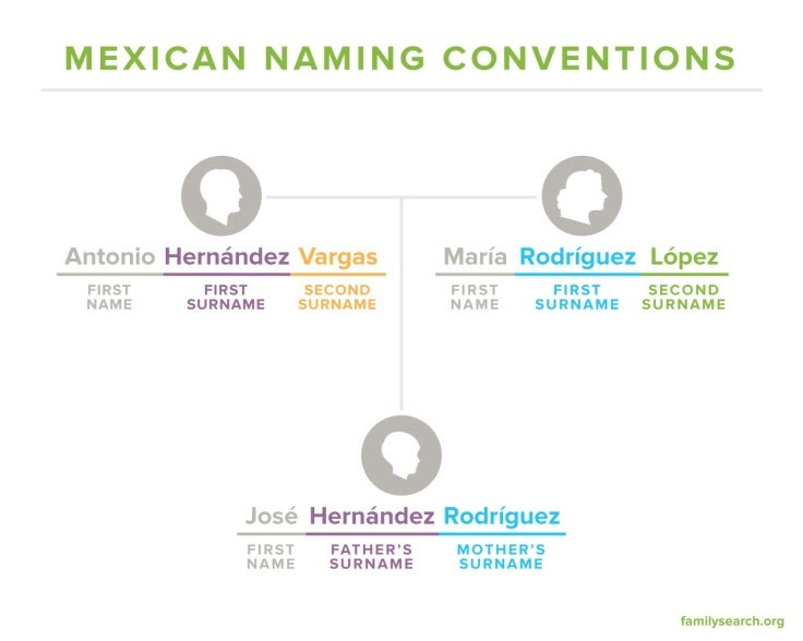 Mexican Last Names: Frequently Asked Questions • FamilySearch