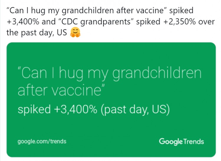 online-searches-for-can-i-hug-my-grandchildren-after-vaccine-increased-by-3400-in-the-us-according-to-google